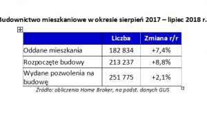 Budownictwo mieszkaniowe w okresie sierpień 2017 - lipiec 2018