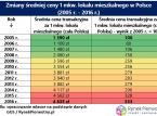 Mieszkania w UE i na świecie są droższe niż przed kryzysem