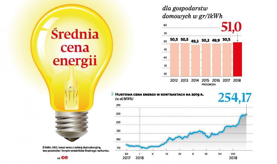Średnia cena energii dla gospodarstw domowych (p)
