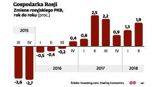 Rosja - zmiana PKB