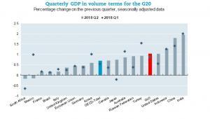 PKB w krajach G20, źródło OECD