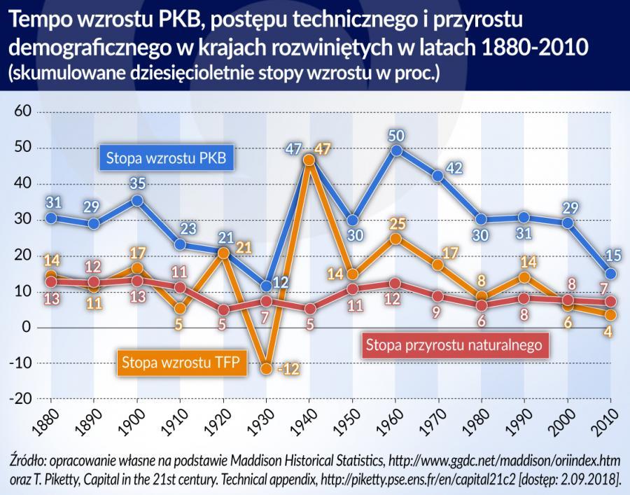 Innowacyjna gospodarka tempo wzrostu PKB postep-techniczny przyrost-demograficzny 1880_2010 (graf. Obserwator Finansowy)