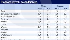 Wzrost gospodarczy - prognoza świat (graf. Obserwator Finansowy)