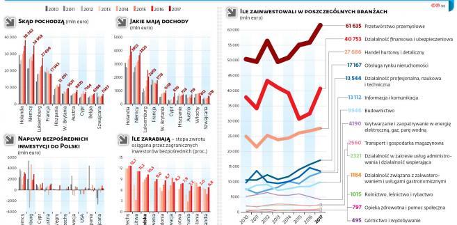 Zagraniczni inwestorzy w Polsce