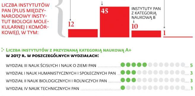 Wyniki oceny jakości działalności naukowej i badawczo-rozwojowej instytutów naukowych w 2017 r.