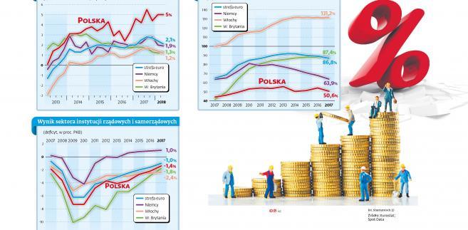 PKB zadłużenie (p)
