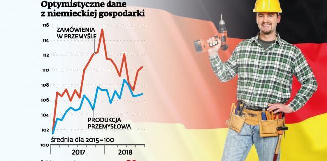 Niemcy - dane gospodarcze