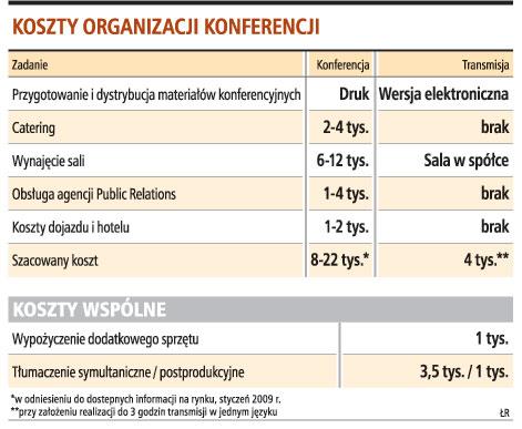 Koszty organizacji konferencji