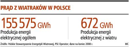Prąd z wiatraków w Polsce