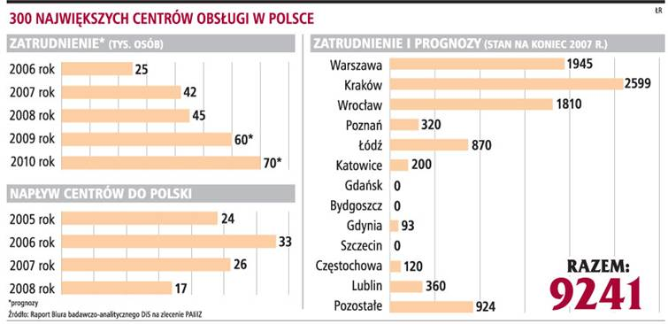 300 największych centrów obsługi w Polsce