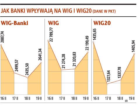 Jak banki wpływaja na WIG i WIG20