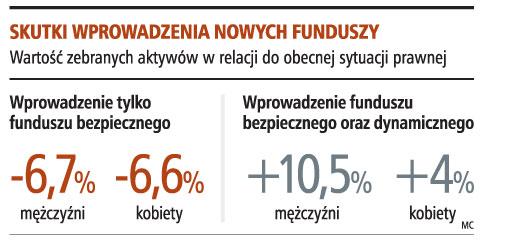Skutki wprowadzenia nowych funduszy