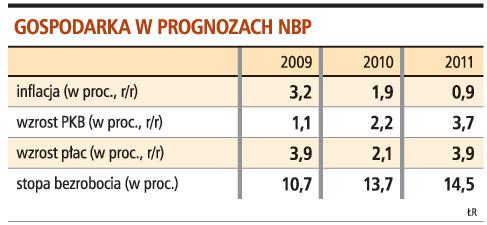 Gospodarka w prognozach NBP
