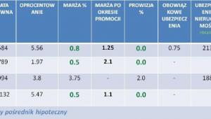 Raning liderów w poszczególnych kategoriach kredytów hipotecznych - grudzień 2011 r.