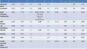 Ranking kredytów hipotecznych w PLN - oferta z grudnia 2011 r.