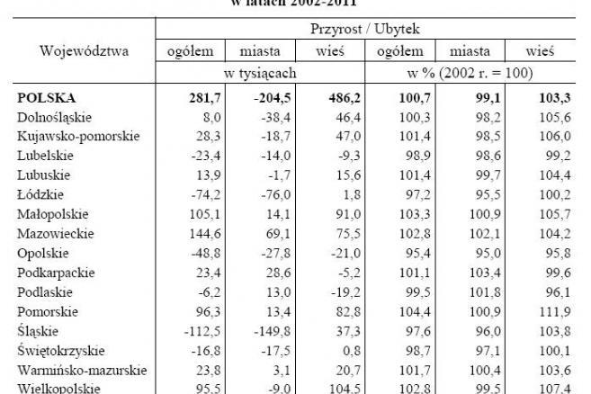 Przyrost-ubytek liczby ludności miejskiej i wiejskiej wegług województw w latach 2002-2011