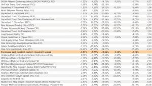 Ranking Towarzystw Funduszy Inwestycyjnych - lipiec 2012 r. - cz.1