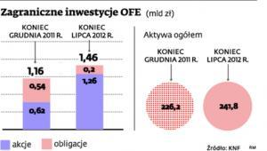 Zagraniczne inwestycje OFE