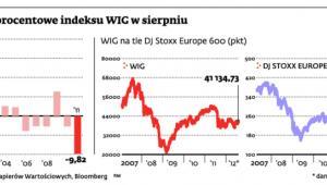 Zmiany procentowe indeksu WIG w sierpniu