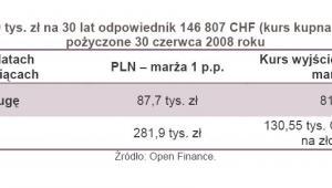 Kredyt 300 tys. zł na 30 lat odpowiednik 146807 CHF pożyczone 30 czerwca 2008 roku