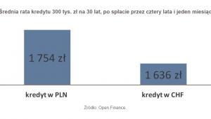 Średnia rata kredytu 300 tys zł na 30 lat, po spłacie przez cztery lata i jeden miesiąc