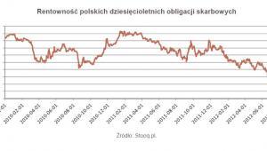 Rentowność polskich dziesięcioletnich obligacji skarbowych