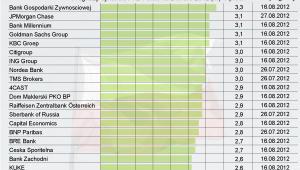 Prognozy PKB Polski na 2 kwartał 2012 r.
